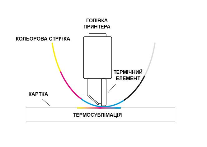 Кольоровий сублімаційний та монохромний термотрансферний друк на картках